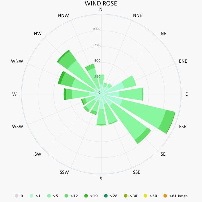 Wind rose in Malaga
