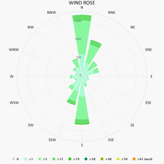 Wind rose in Mexico