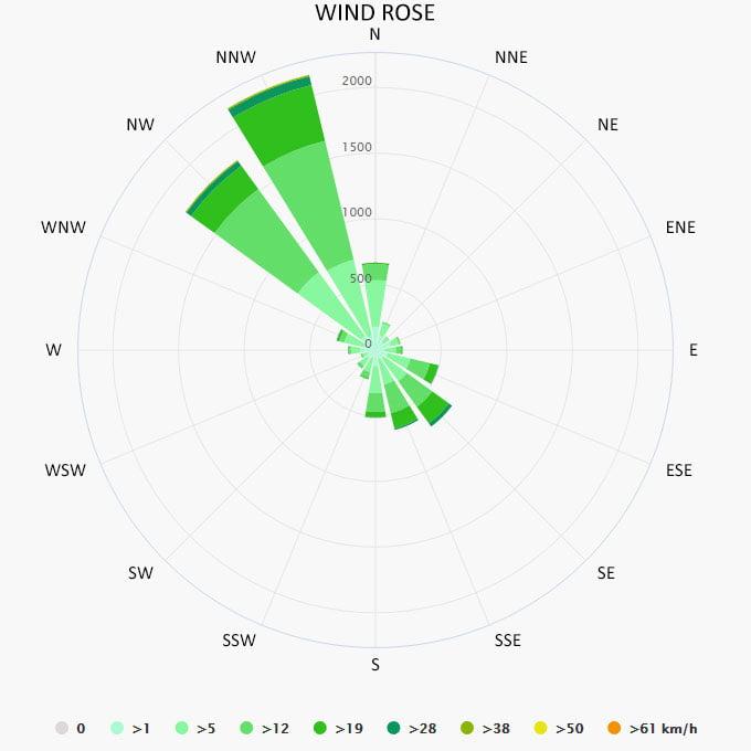 Wind rose in Monterosso