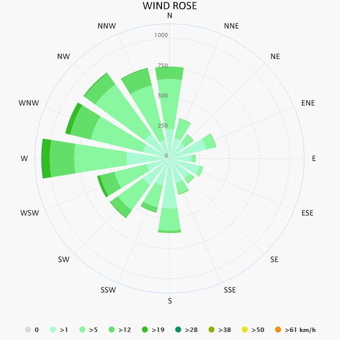 Wind rose in Nerja