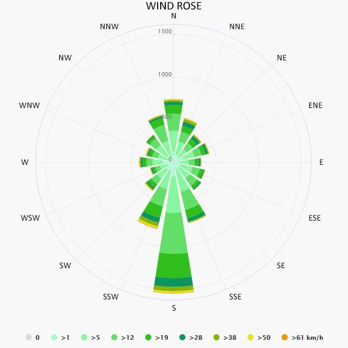 Wind rose in Oslo