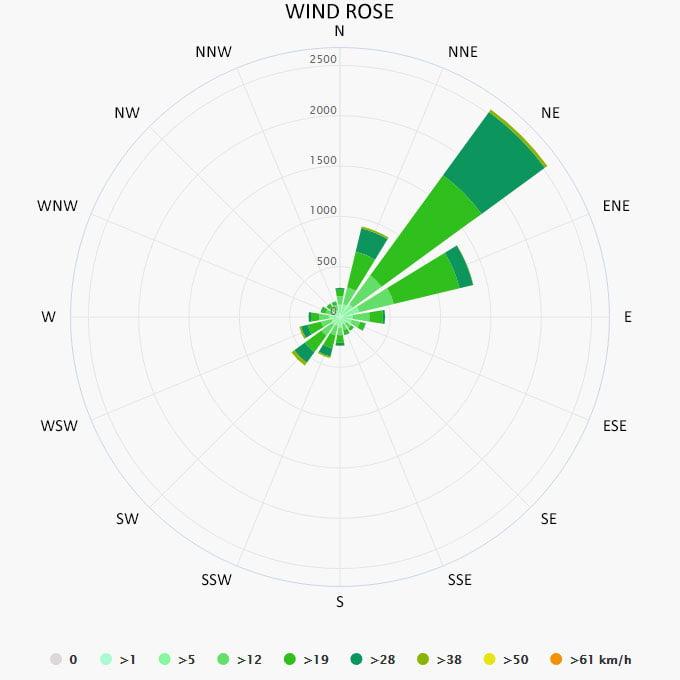 Wind rose in Palau