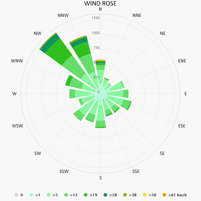 Wind rose in Pescara