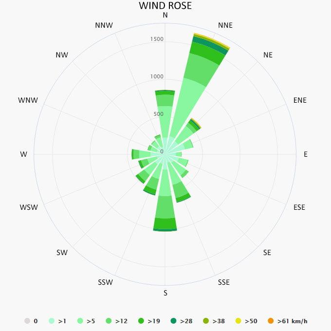 Wind rose in Porto Ercole