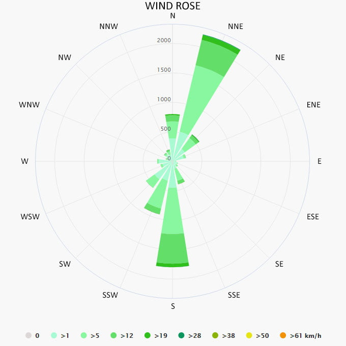Wind rose in Portofino