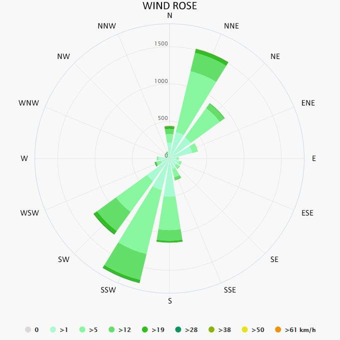 Wind rose in Procida