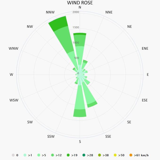 Wind rose in Riva a del Garda