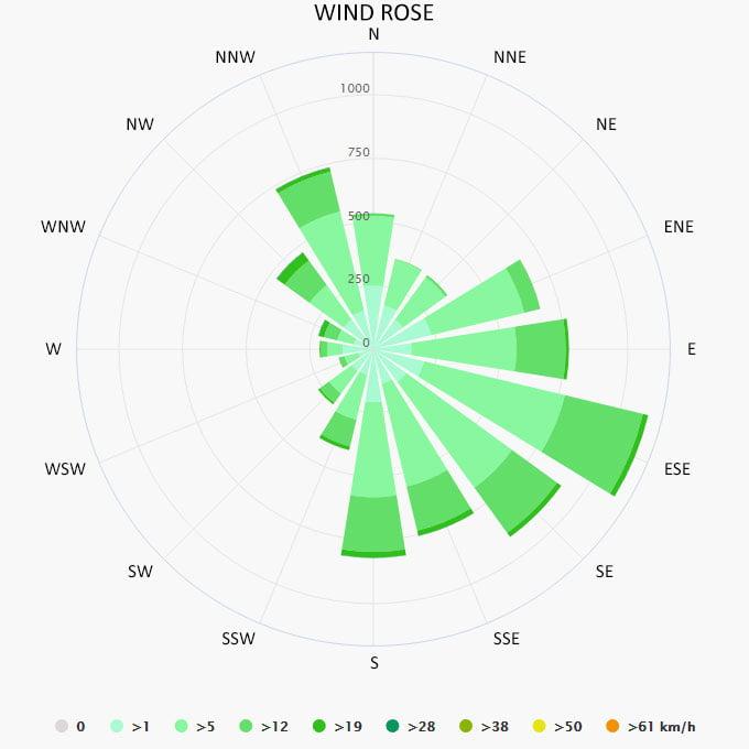 Wind rose in Saco da Ribeira