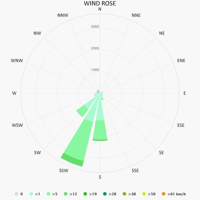 Wind rose in Tonga