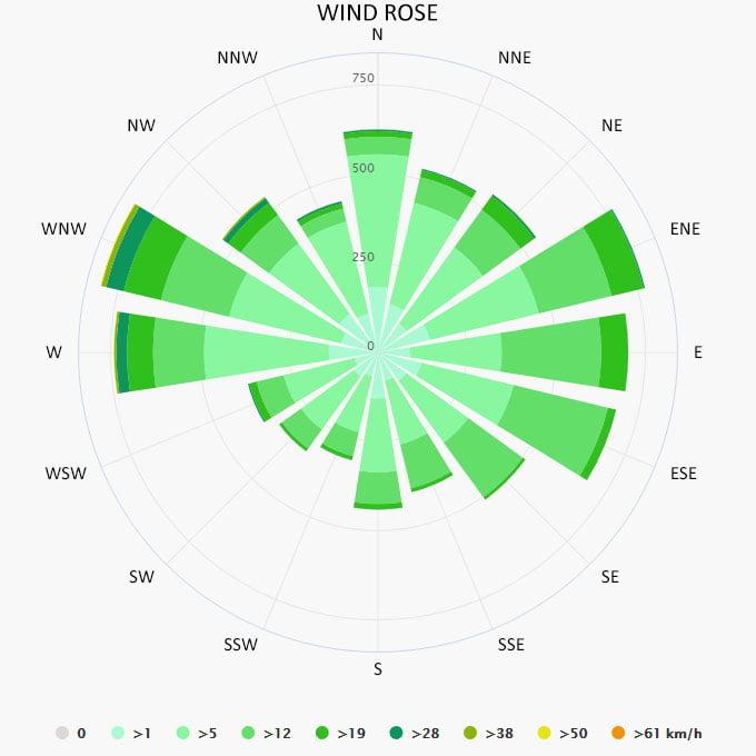 Wind rose in Torrevieja