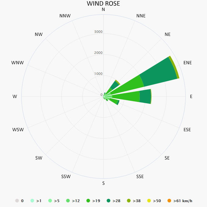 Wind rose in Virgin Gorda