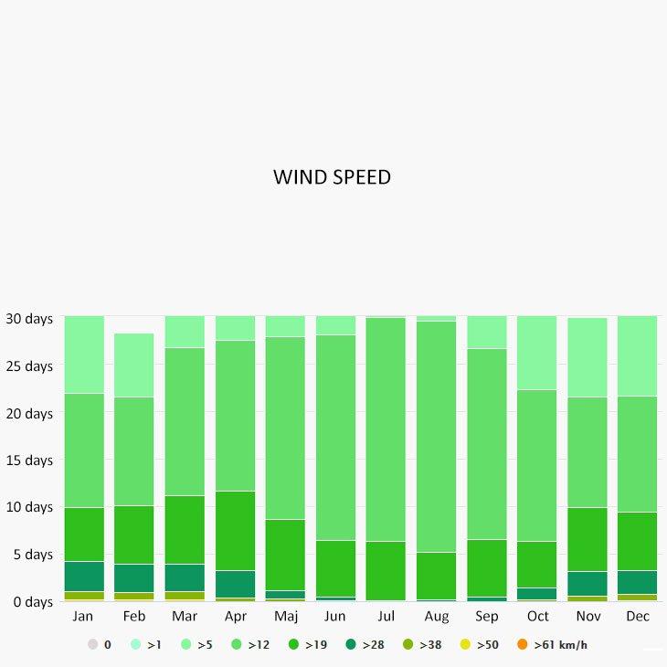 Wind speed in Alicante
