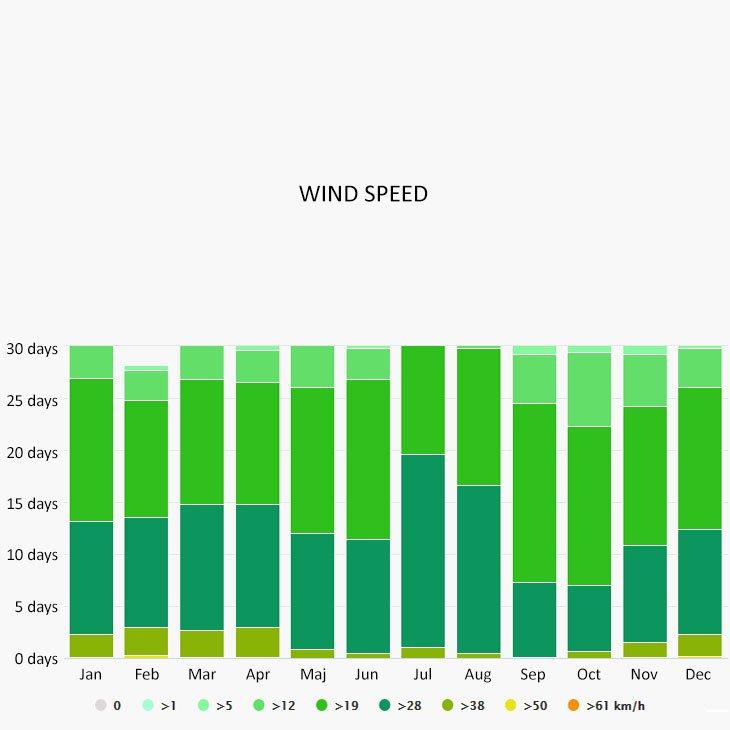 Wind speed in Antigua