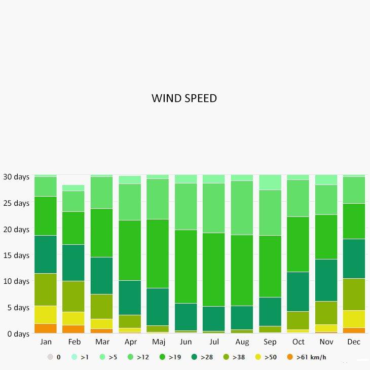 Wind speed in Beernem