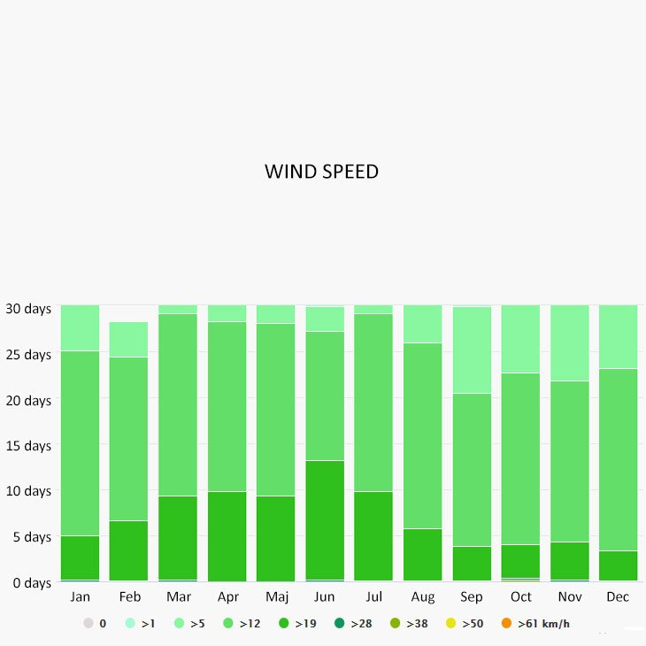 Wind speed in Belize