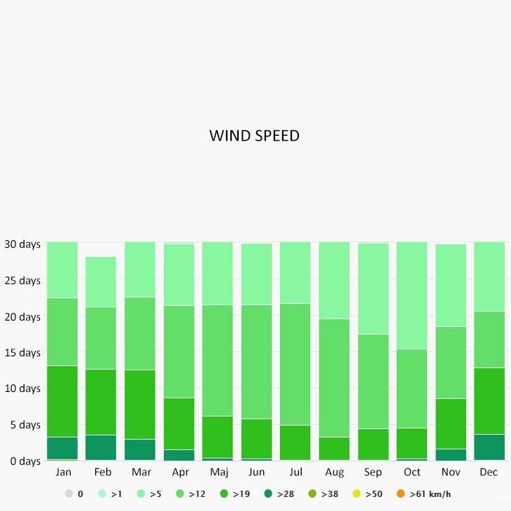 Wind speed in Bellagio