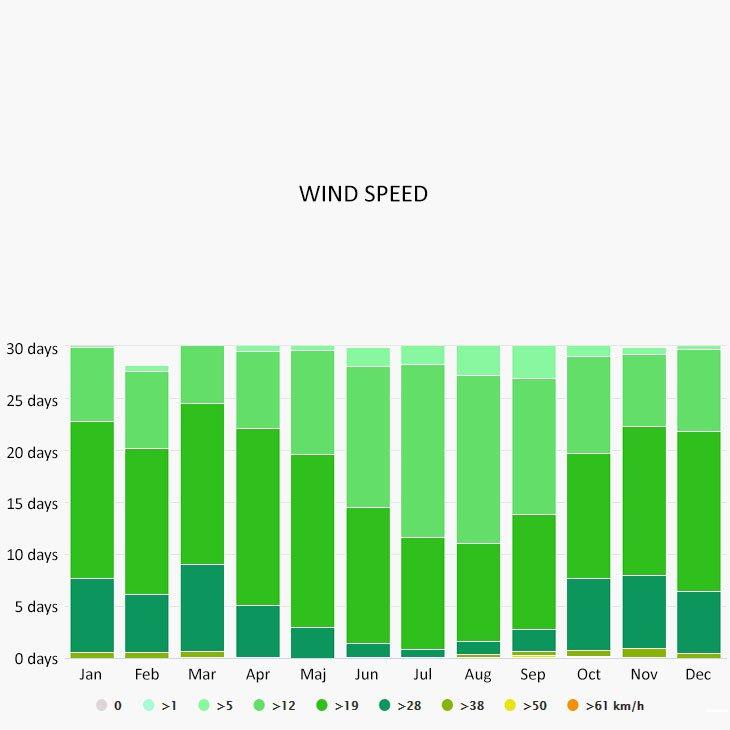 Wind speed in Bimini