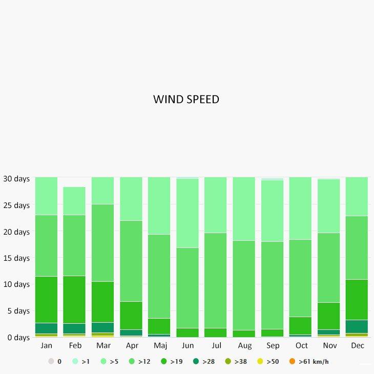 Wind speed in Budva