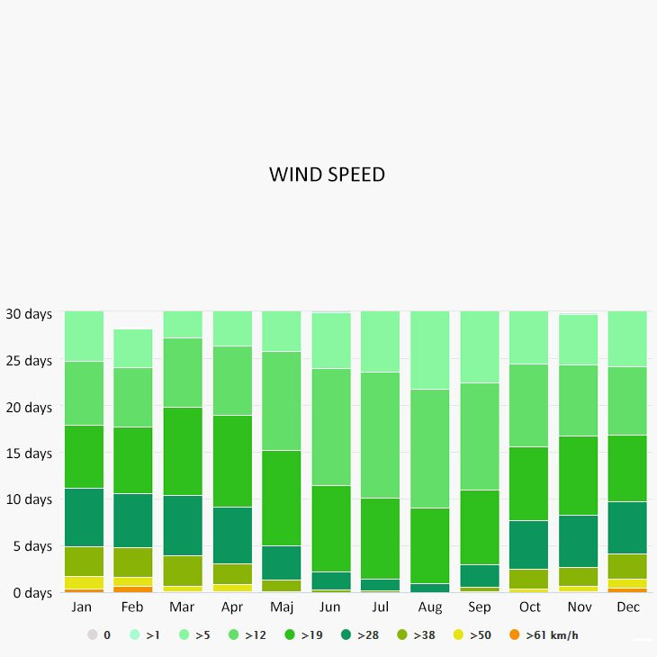 Wind speed in Cahors