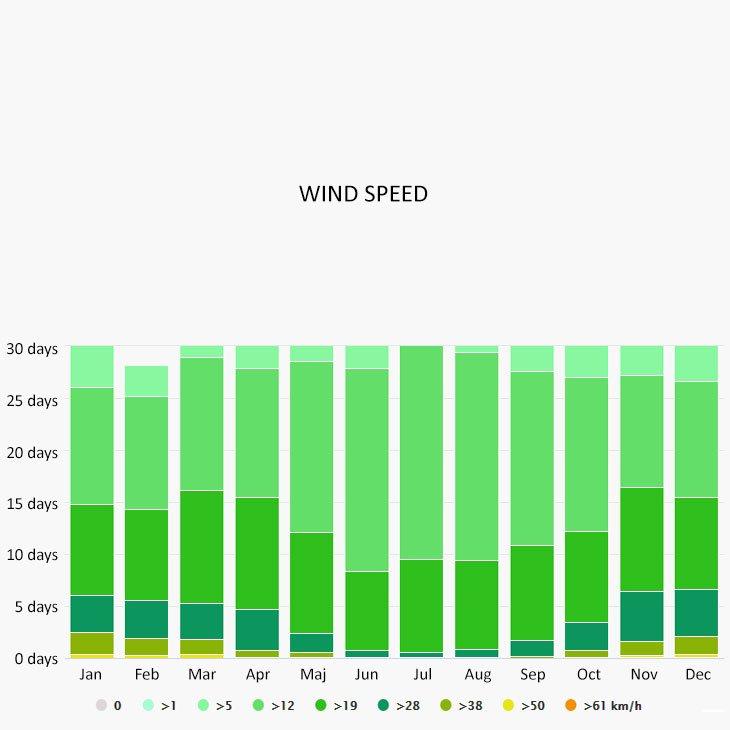 Wind speed in Calp