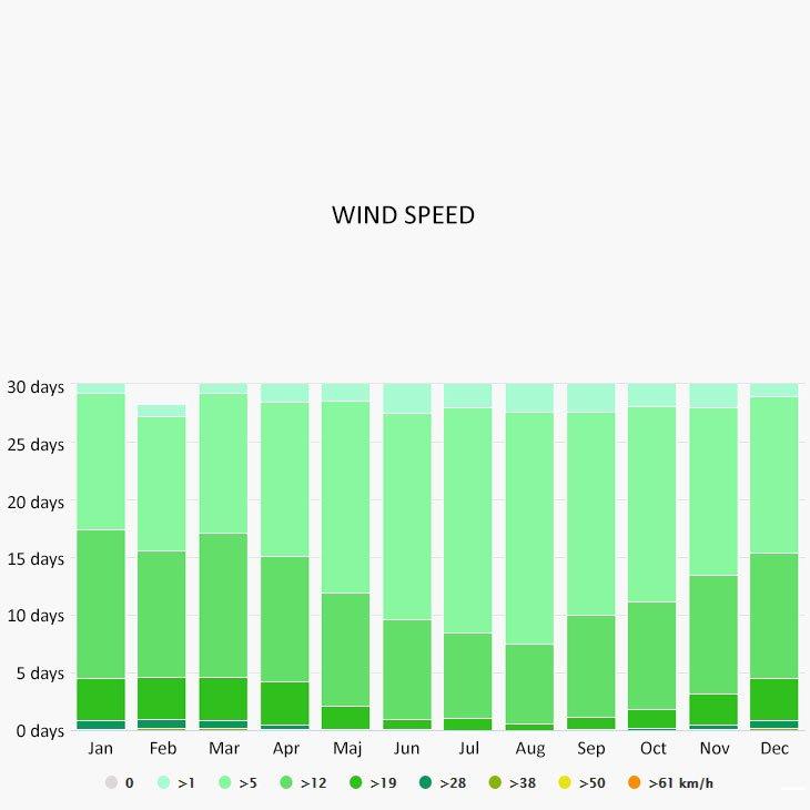 Wind speed in Camogli