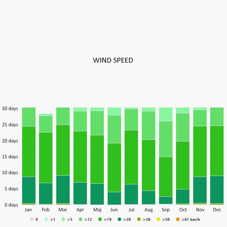 Wind speed in Cuba