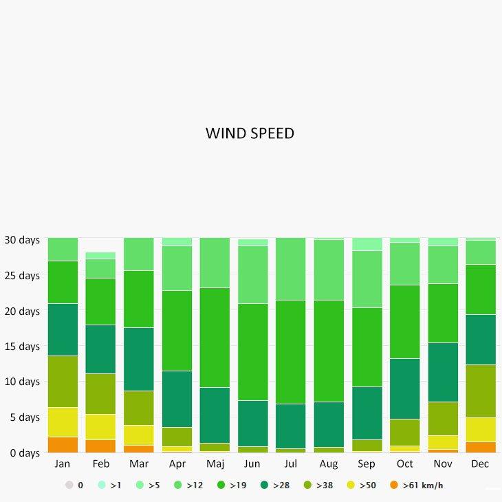 Wind speed in Drachten