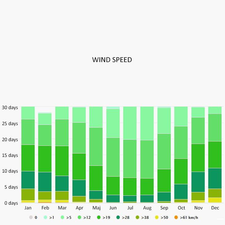 Wind speed in El Toro