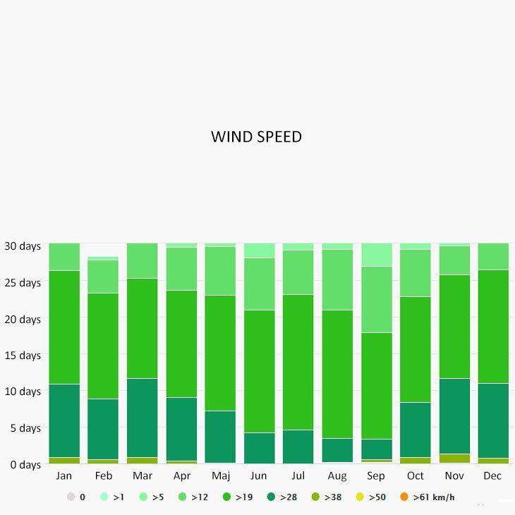 Wind speed in Elbow Cay