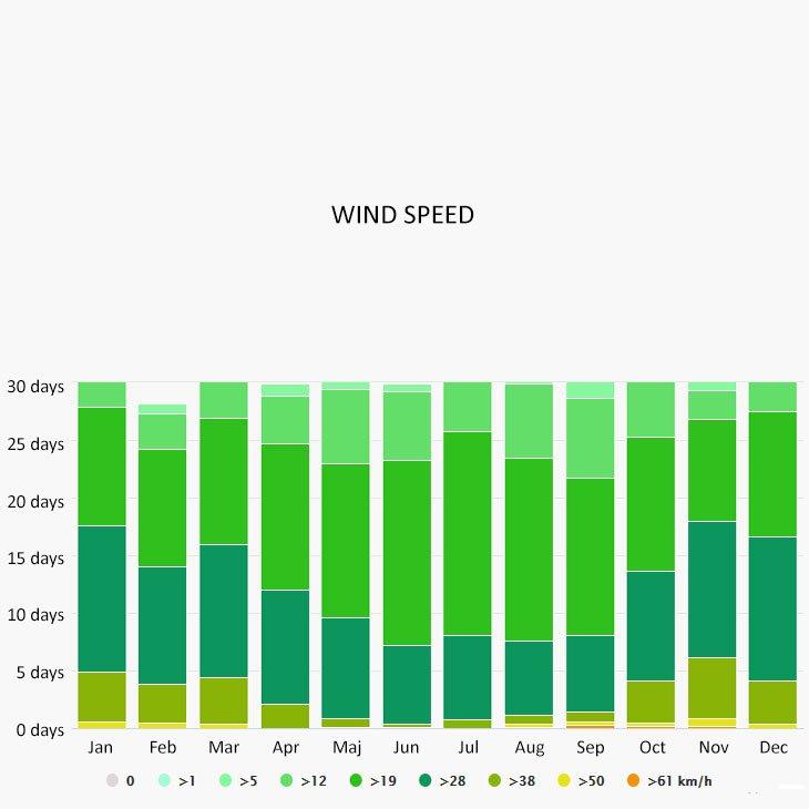 Wind speed in Eleuthera