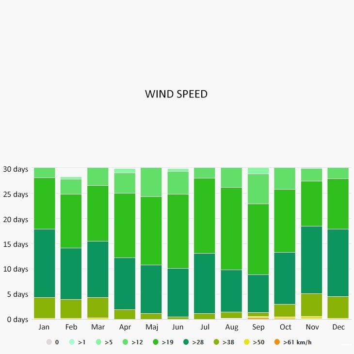 Wind speed in Exumas