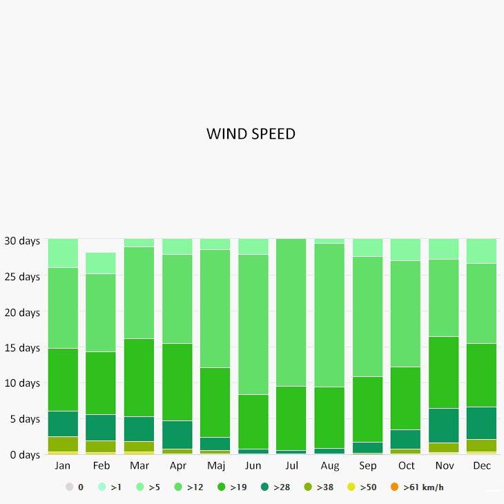 Wind speed in Formentera