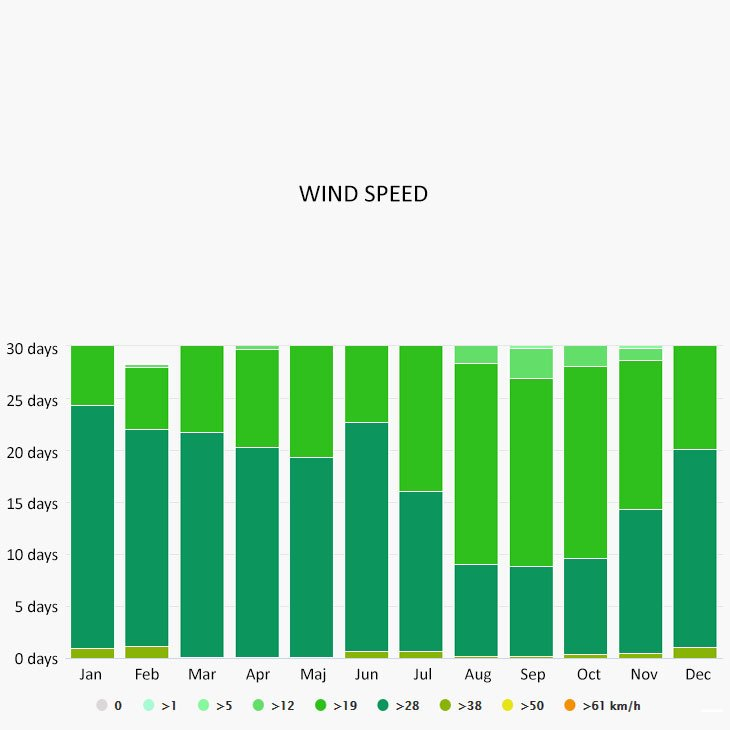 Wind speed in Grenada
