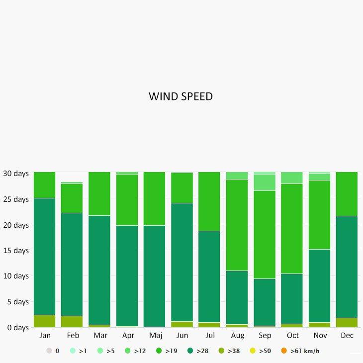 Wind speed in Grenadines