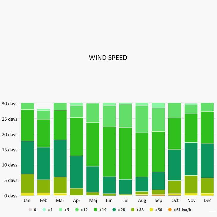 Wind speed in Guana Cay