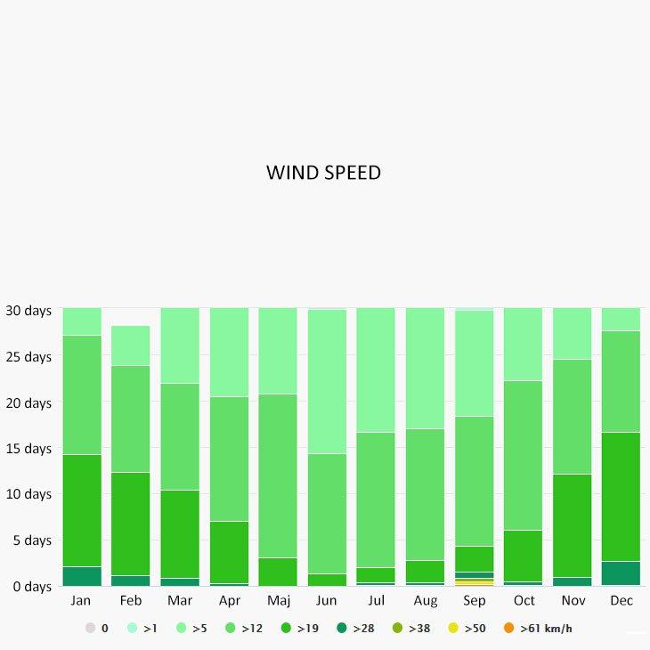 Wind speed in La Paz