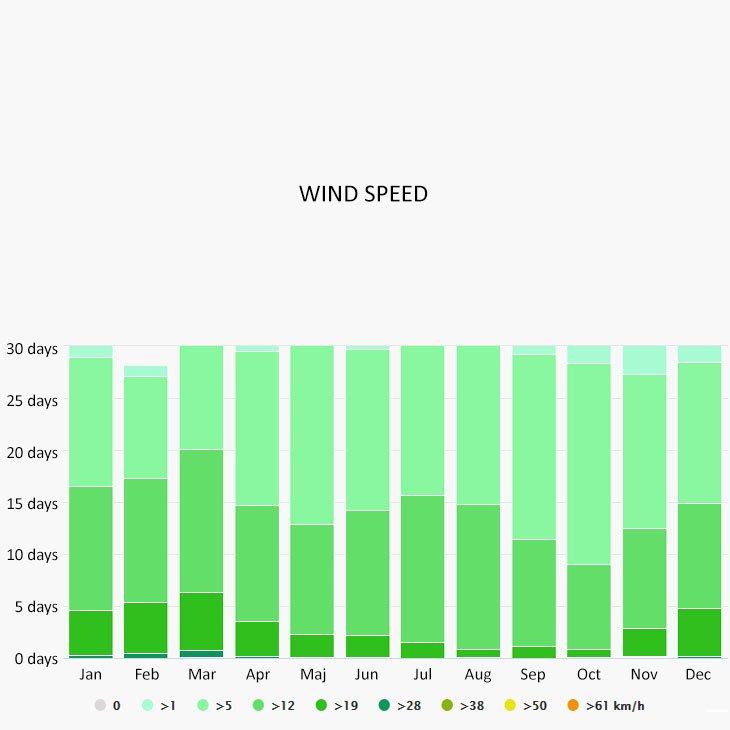 Wind speed in Lake Como