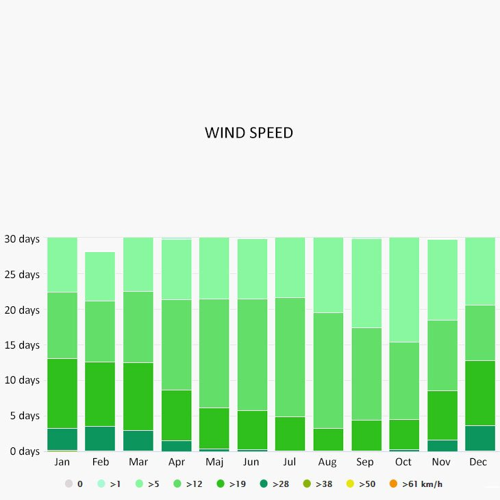 Wind speed in Lecco