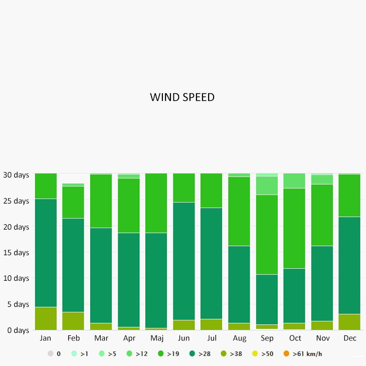 Wind speed in Martinique