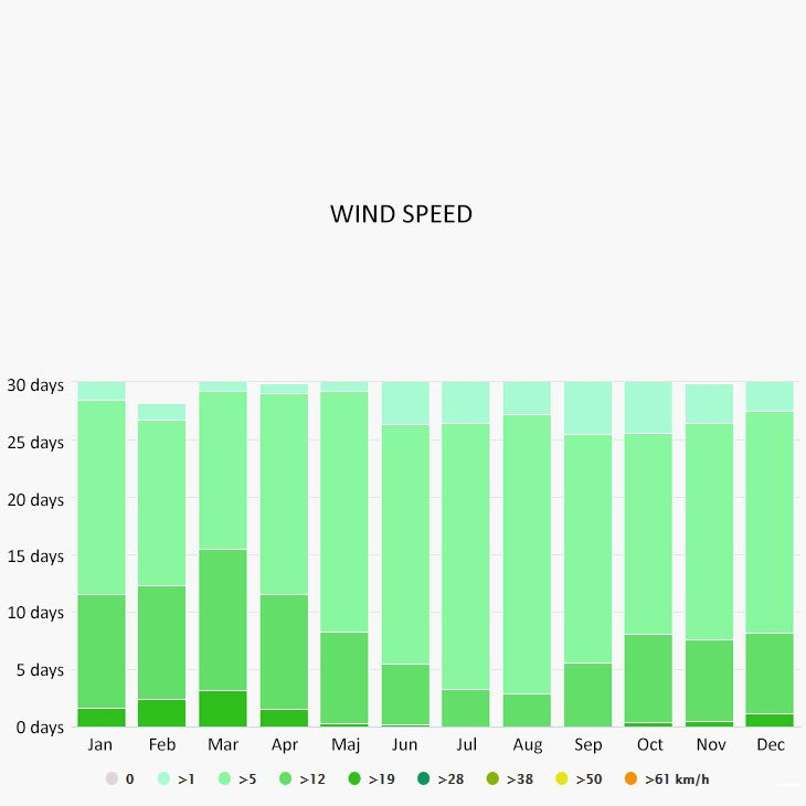 Wind speed in Mexico