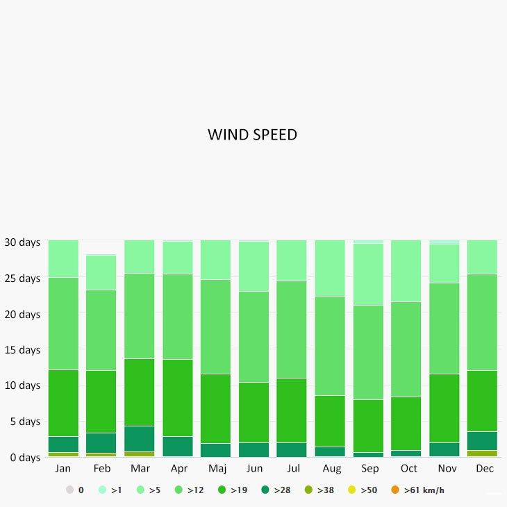 Wind speed in Monterosso