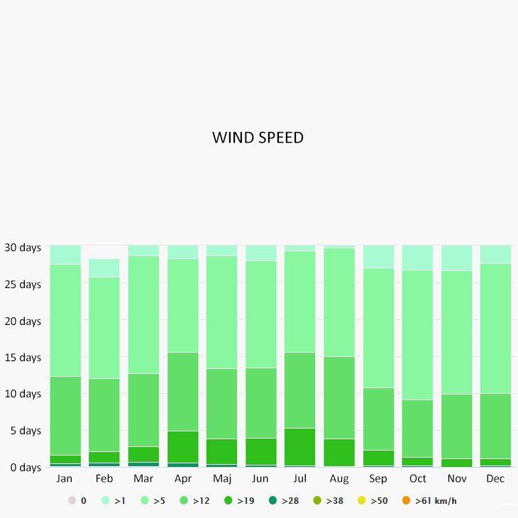 Wind speed in Nerja
