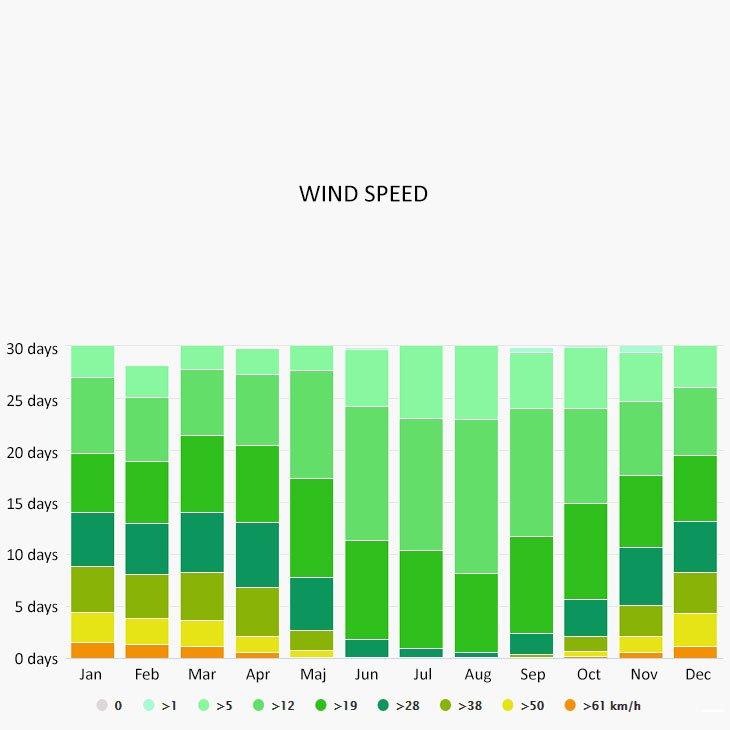 Wind speed in Oslo