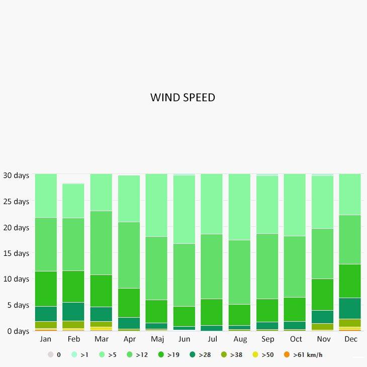 Wind speed in Pescara