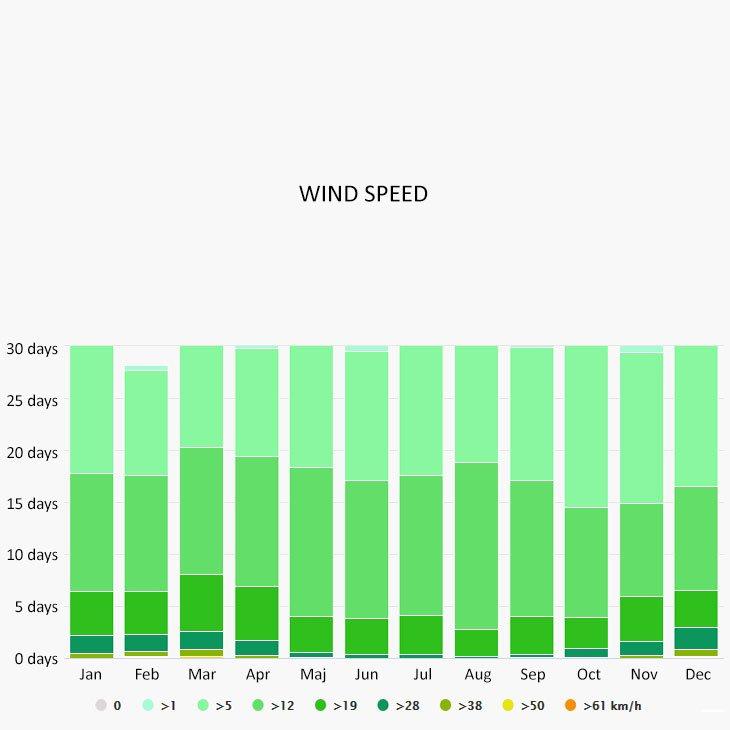 Wind speed in Pisa