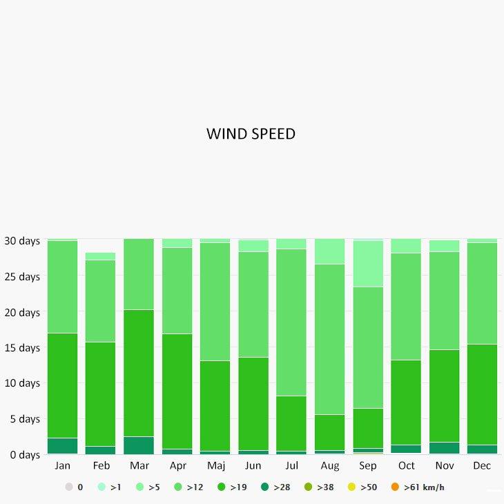 Wind speed in Playa del Carmen