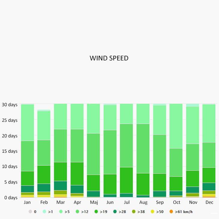 Wind speed in Porto Ercole