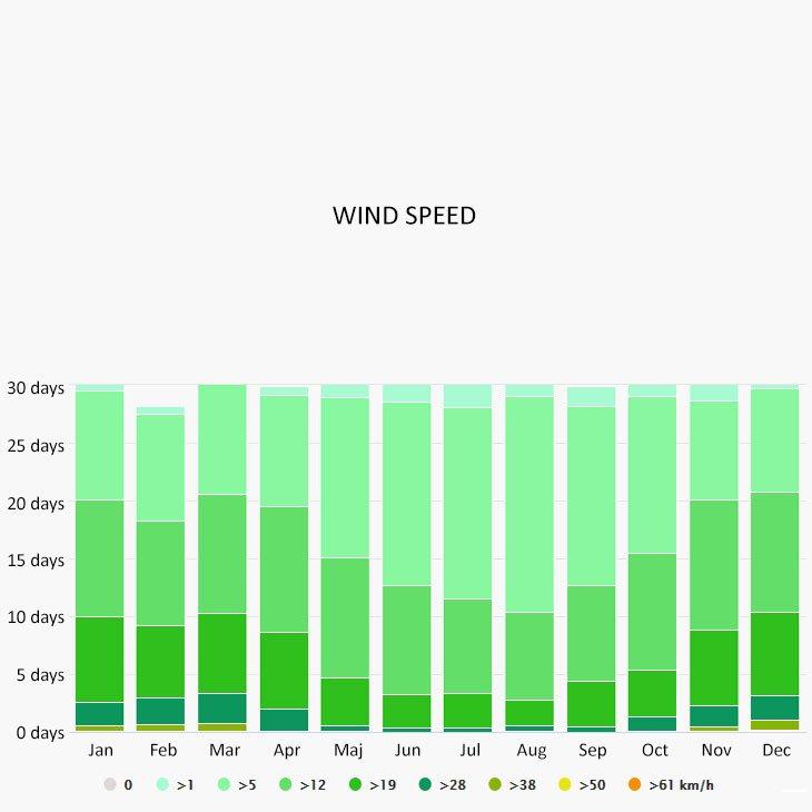 Wind speed in Porto Vecchio