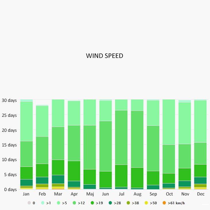 Wind speed in Portoferraio