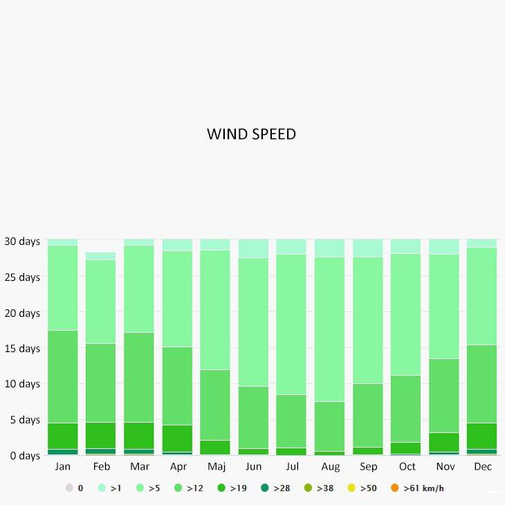 Wind speed in Portofino